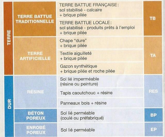 catégories_de_surfaces_de_jeu_par_famille-1-2[1]