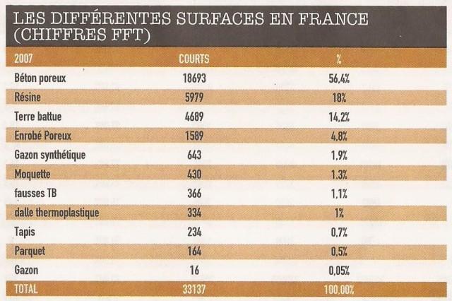 graphique les diff surf en france en 2007