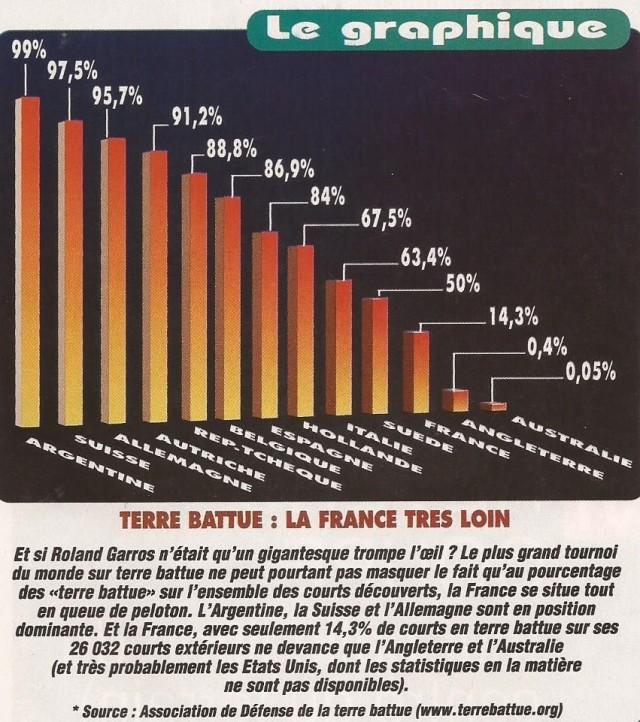 graphique T. Mag 2005 la TB ds le monde